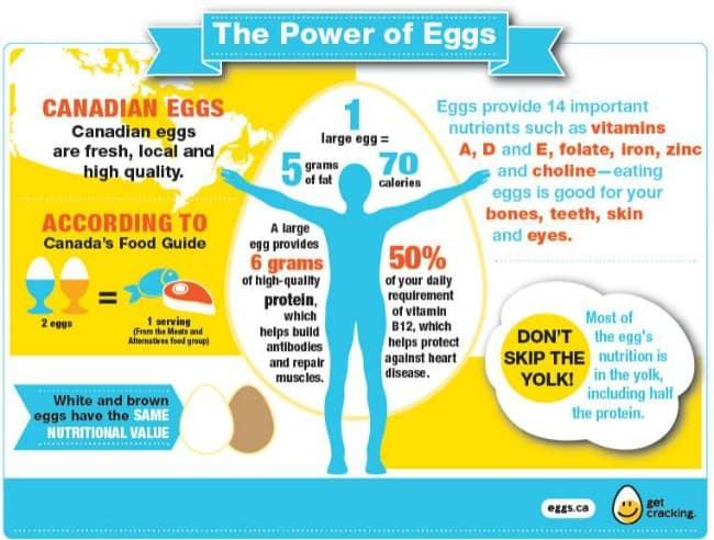 Foods High In Vitamins Eggs